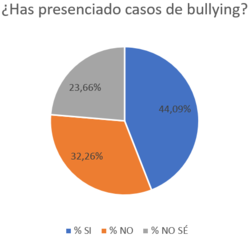¿Has presenciado casos de bullying?