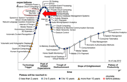 Hype Cycle.png